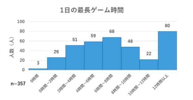 東大生アンケート結果グラフ.png